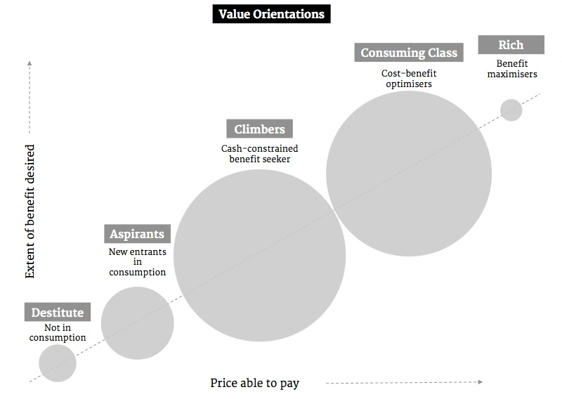 Value Orientations model, taken from Bijapurkar after NCAER